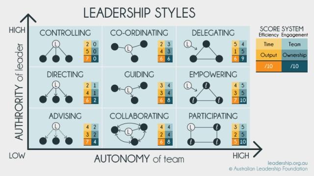 leadership_styles copy