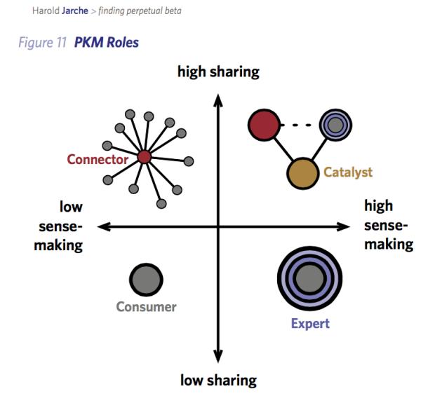 PKM-Roles